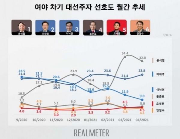 2022韩国第20届总统选举